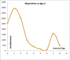 répartition âge F